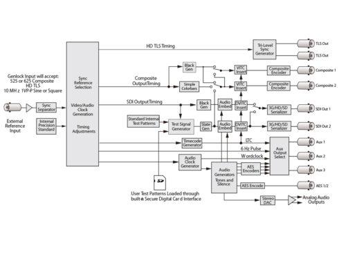 BrightEye57 シンクパルス/テストパターンジェネレーター(SPG/TSG) (ゲンロック対応)