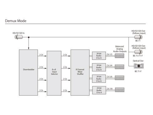 BrightEye71 HD/SD-SDI 8ch アナログオーディオ エンベ/ディエンベデッダー
