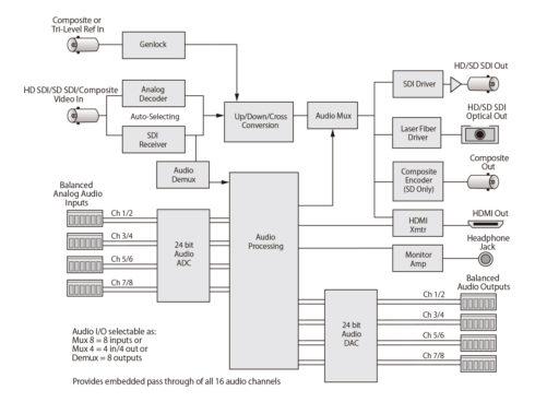 BrightEye90-FA HD/SD-SDI/アナログビデオ → HD/SD-SDI/アナログビデオ/HDMI with アナログオーディオ/オプティカル