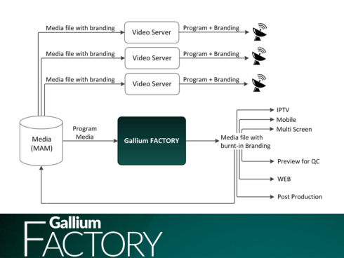 Gallium Workflow Orchestration
