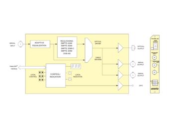 7707EO-3G 3G/HD/SD-SDI EOコンバーターの画像