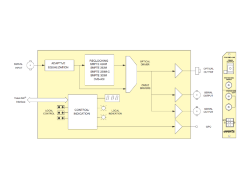 7707EO-3G 3G/HD/SD-SDI EOコンバーター