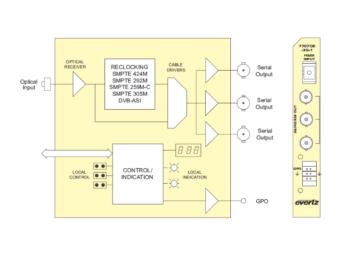 7707OE-3G-1 3G/HD/SD-SDI OEコンバーターの画像