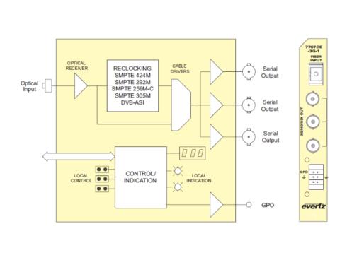 7707OE-3G-1 3G/HD/SD-SDI OEコンバーター
