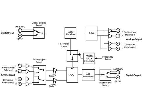 RB-ADDA/アナログーデジタルオーディオ変換器