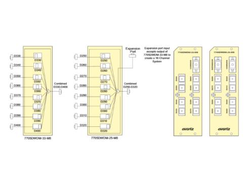 7705DWDM DWDM光波長多重/分割モジュール