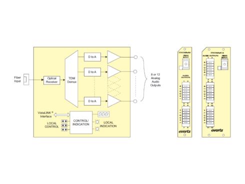 7707AR-A8/7707AR-A12  8/12チャンネル・アナログオーディオ・ファイバー・レシーバー