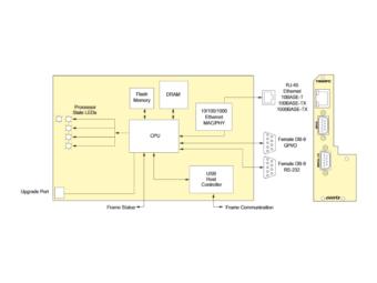 7800FC/フレームコントローラーの画像