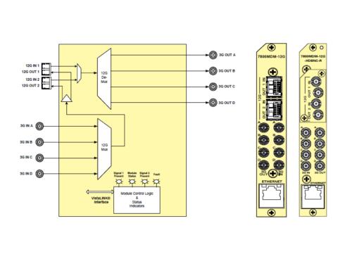 7800MDM-12G  4K 12G / クワッドリンク3G 双方向コンバーター