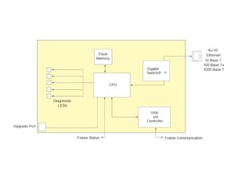 7801FC/フレームコントローラーの画像