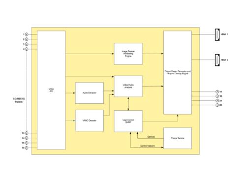 3067VIP-3G-HW-1A SD/HD/3G-SDI 16入力(最大) 2出力マルチビューワー