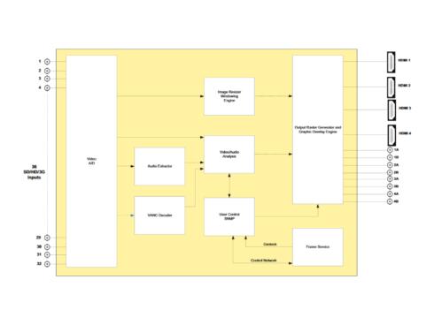 3067VIP-3G-HW-2A  SD/HD/3G-SDI 32入力(最大) 4出力マルチビューワー