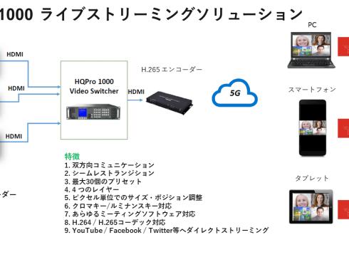 HQPro 1000/4Kスケーラー・スイッチャー