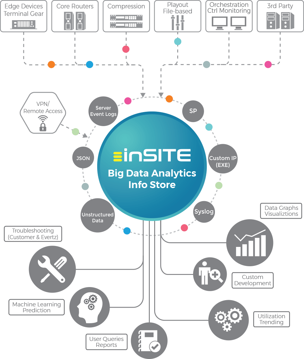 evertz_big-data-analytics-diagram