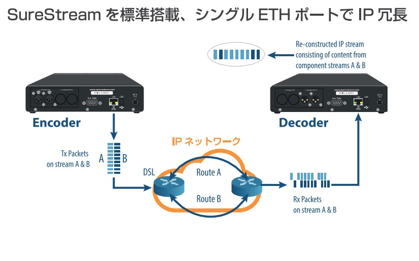 ipsilver_encoder_decoder