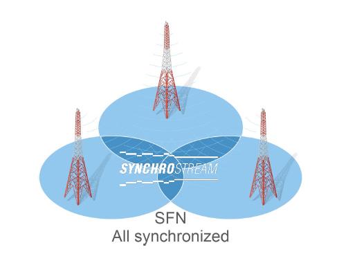 APT IP CODECに新オプション機能『SynchroStream』が追加