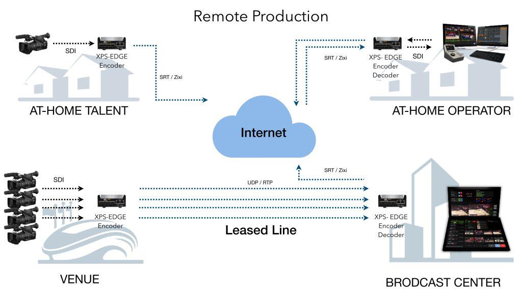 XPS-Encoding Streaming Platform_Handout